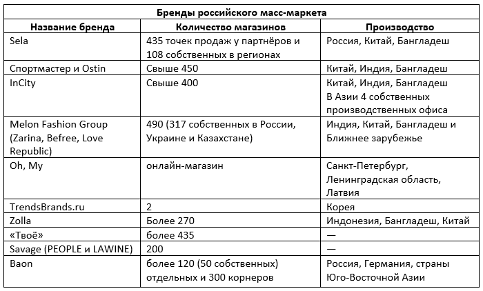 d3d62165 Другой известный и весьма успешный пример российского бренда одежды —  «Спортмастер». Однако «Спортмастер» является скорее ретейлером, который  продаёт ...