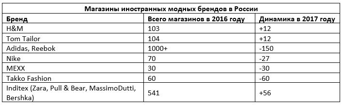 887ed3fc Самым крупным субъектом на российском рынке одежды является испанская  торговая группа Inditex со своим самым известным брендом Zara.