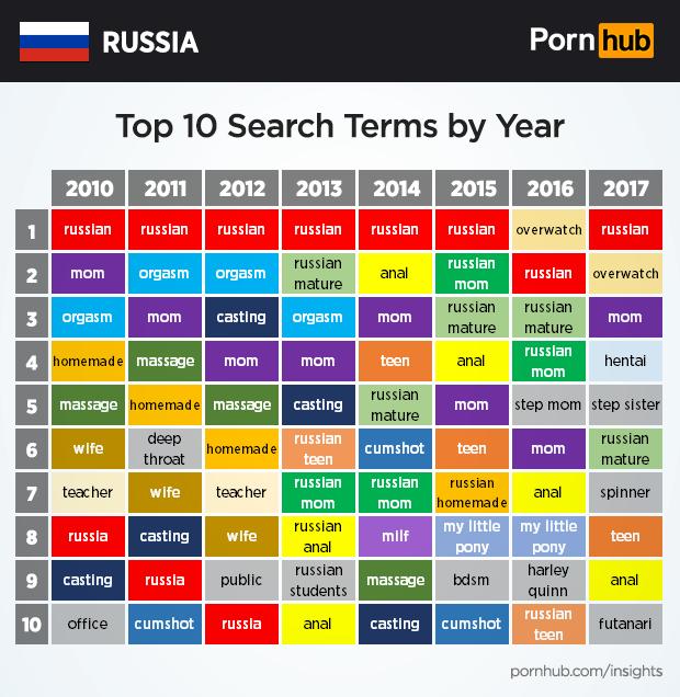 Порно сайты для пользователей авангарда
