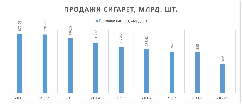 Импорт табачных изделий в россию электронные сигареты пермь купить дешево