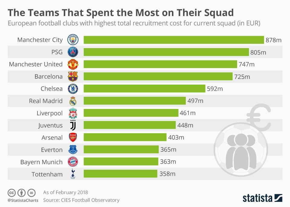Бюджет футбольных клубов испании